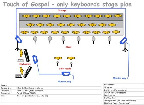 stage plan ToG only kbds